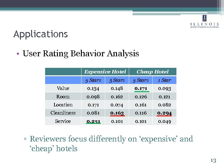 Applications • User Rating Behavior Analysis Expensive Hotel Cheap Hotel 5 Stars 3 Stars
