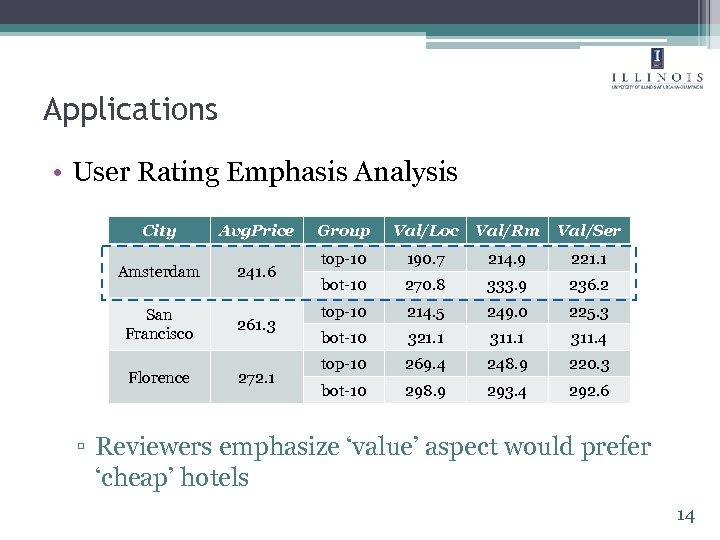 Applications • User Rating Emphasis Analysis City Avg. Price Amsterdam 241. 6 San Francisco