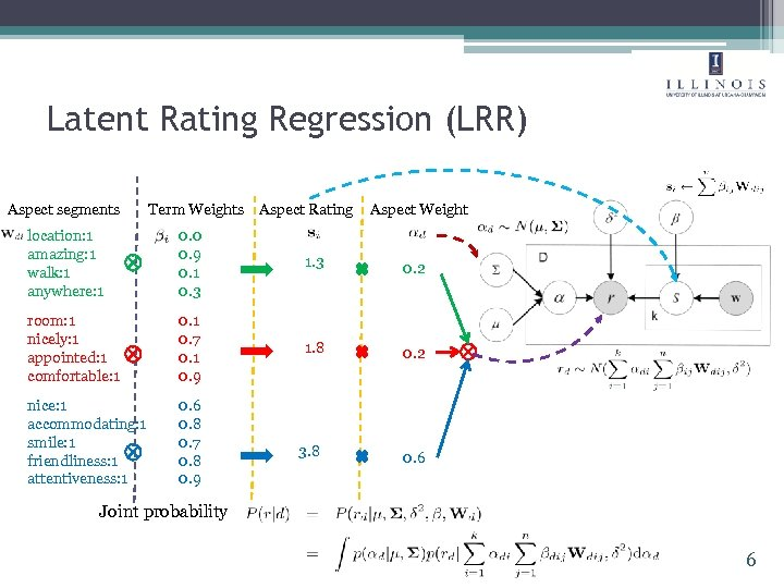 Latent Rating Regression (LRR) Aspect segments Term Weights Aspect Rating Aspect Weight location: 1