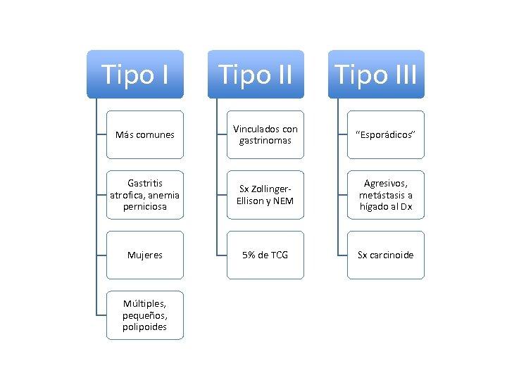 """Tipo III Más comunes Vinculados con gastrinomas """"Esporádicos"""" Gastritis atrofica, anemia perniciosa Sx Zollinger."""