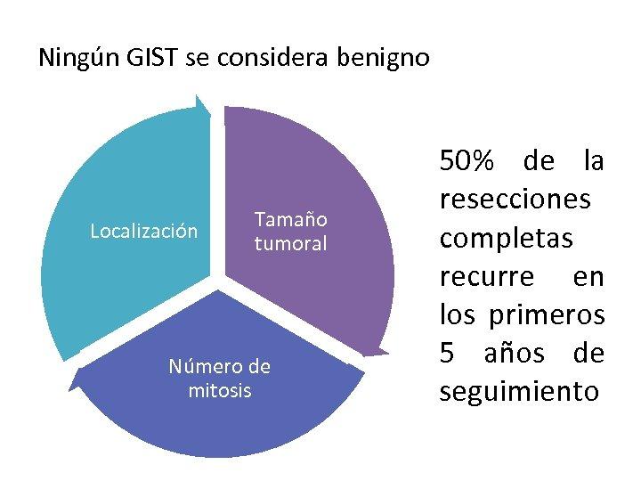 Ningún GIST se considera benigno Localización Tamaño tumoral Número de mitosis 50% de la