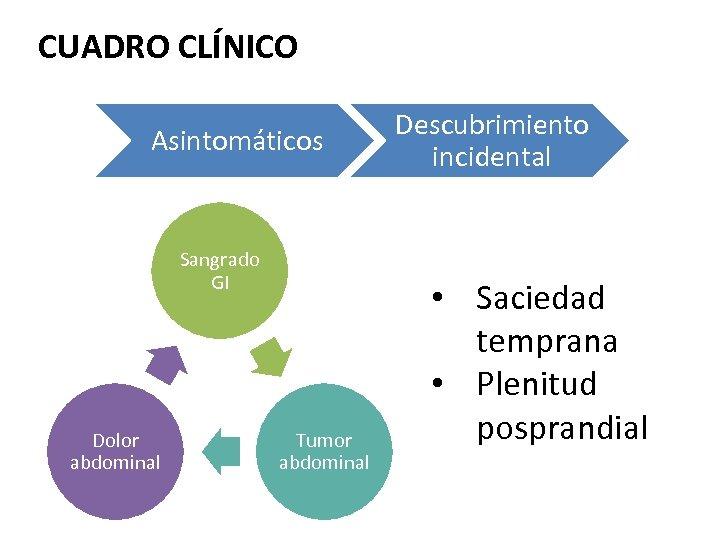 CUADRO CLÍNICO Asintomáticos Sangrado GI Dolor abdominal Tumor abdominal Descubrimiento incidental • Saciedad temprana
