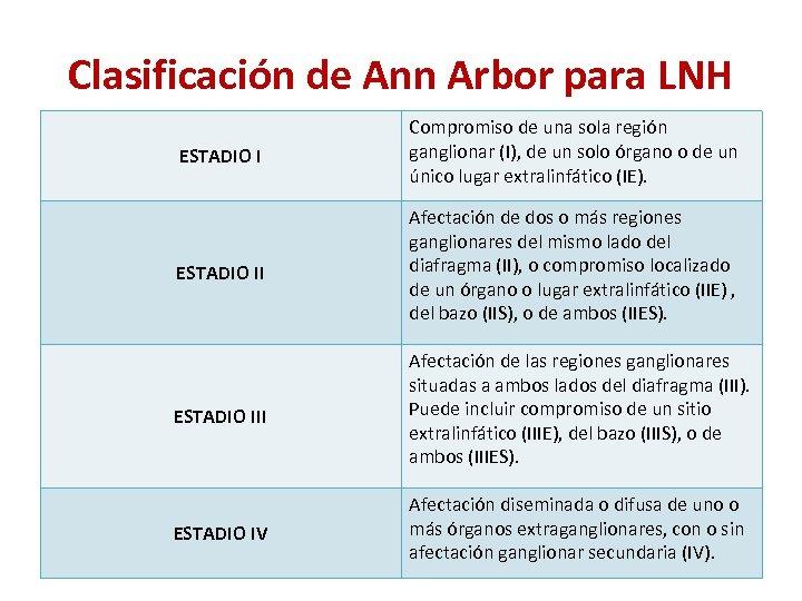 Clasificación de Ann Arbor para LNH ESTADIO I Compromiso de una sola región ganglionar