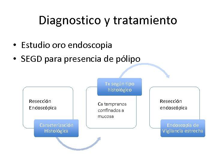 Diagnostico y tratamiento • Estudio oro endoscopia • SEGD para presencia de pólipo Tx