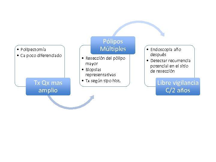 • Polipectomía • Ca poco diferenciado Tx Qx mas amplio Pólipos Múltiples •