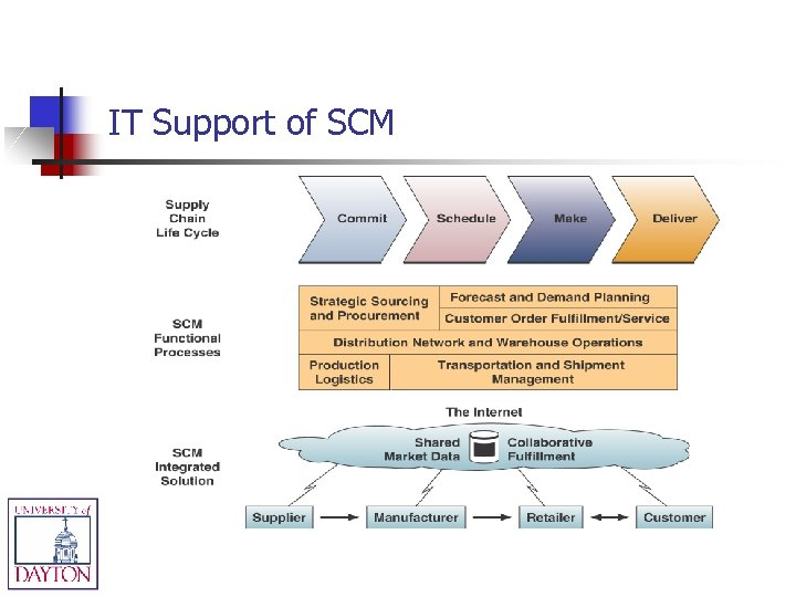 IT Support of SCM