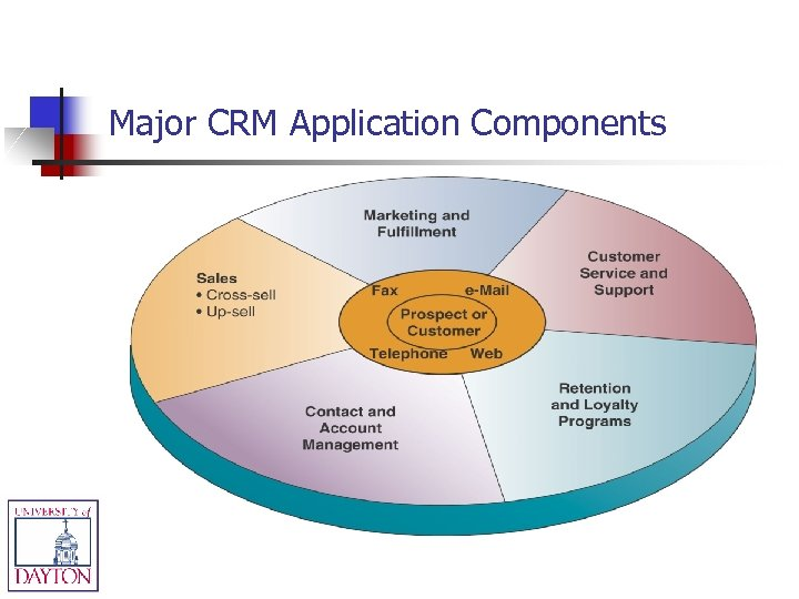 Major CRM Application Components
