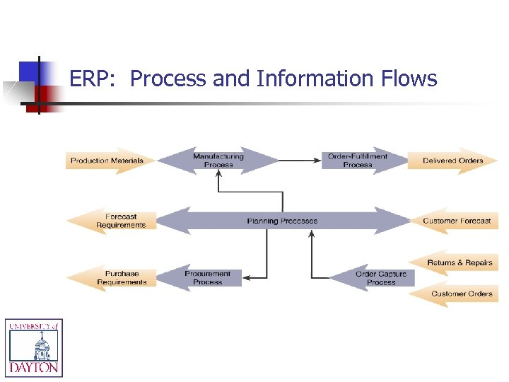 ERP: Process and Information Flows