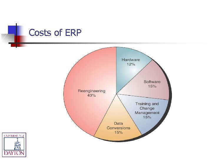 Costs of ERP