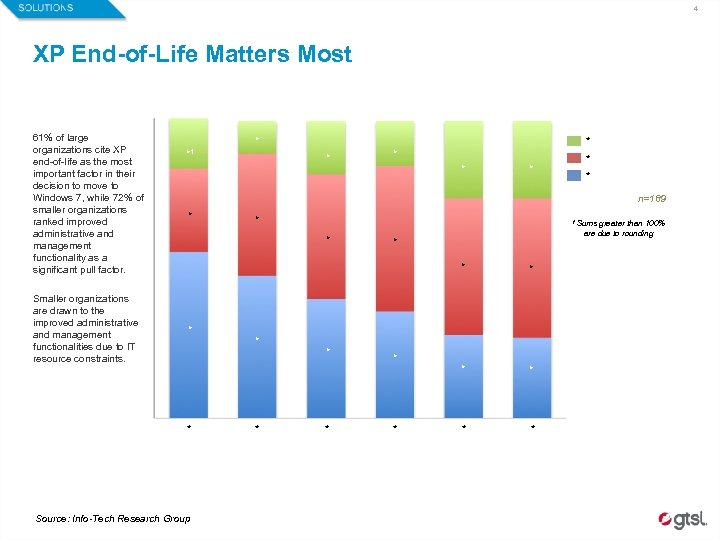 4 XP End-of-Life Matters Most 61% of large organizations cite XP end-of-life as the