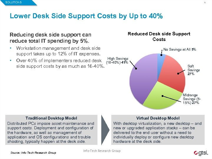 6 Lower Desk Side Support Costs by Up to 40% Reduced Desk side Support