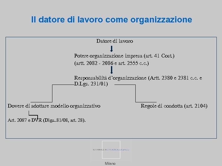 Il datore di lavoro come organizzazione Datore di lavoro Potere organizzazione impresa (art. 41