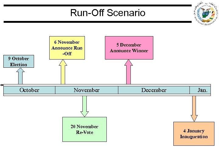 Run-Off Scenario 9 October Election October 6 November Announce Run -Off November 20 November