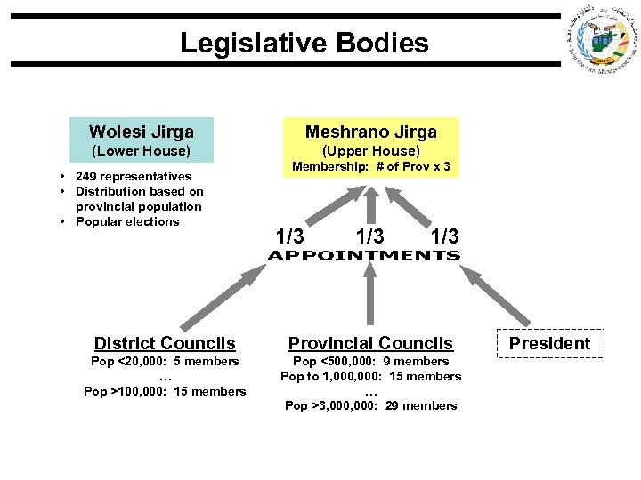 Legislative Bodies Wolesi Jirga Meshrano Jirga (Lower House) (Upper House) • 249 representatives •