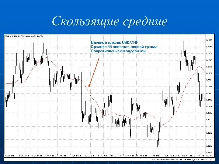 Скользящие средние Дневной график USD/CHF Средняя 55 является линией тренда Сопротивлением/поддержкой