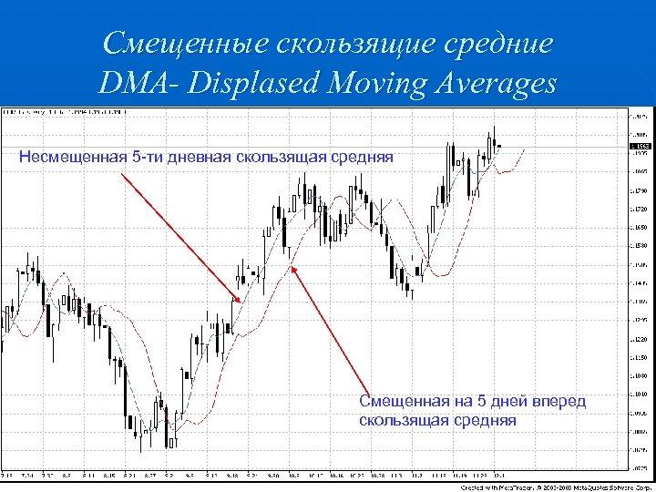 Смещенные скользящие средние DMA- Displased Moving Averages Несмещенная 5 -ти дневная скользящая средняя Смещенная