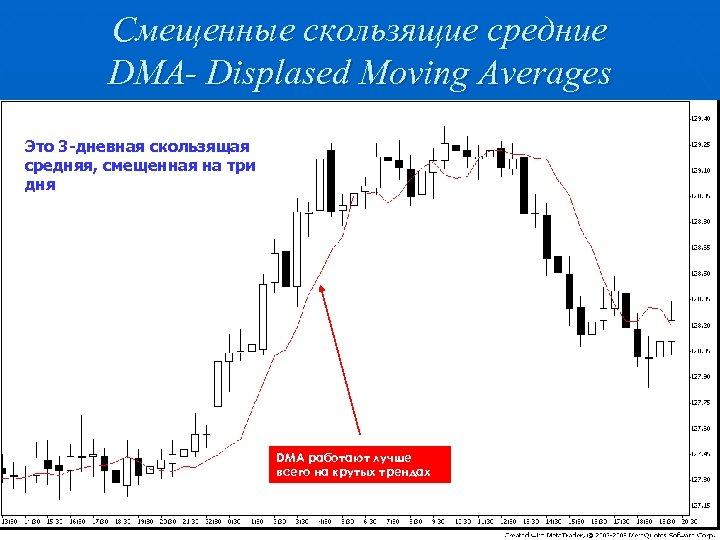 Смещенные скользящие средние DMA- Displased Moving Averages Это 3 -дневная скользящая средняя, смещенная на