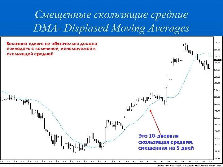 Смещенные скользящие средние DMA- Displased Moving Averages Величина сдвига не обязательно должна совпадать с
