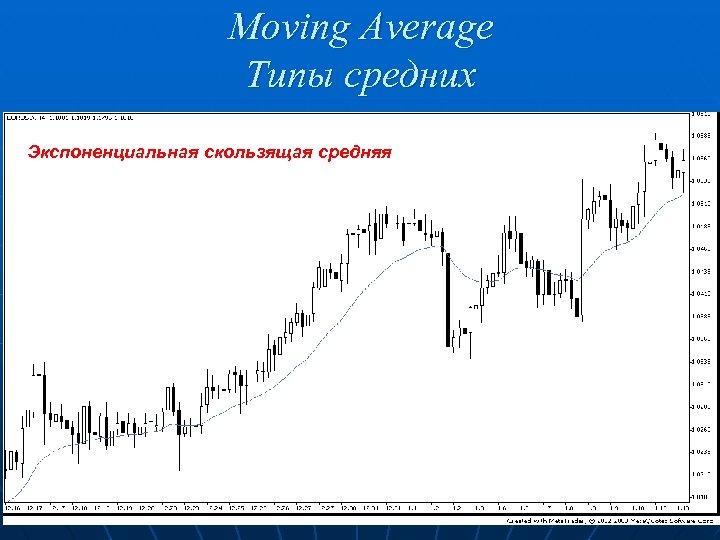Moving Average Типы средних Экспоненциальная скользящая средняя