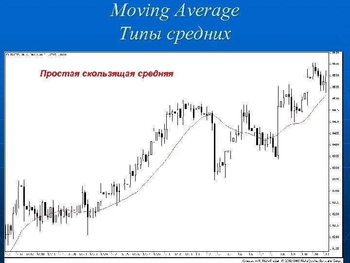 Moving Average Типы средних Простая скользящая средняя