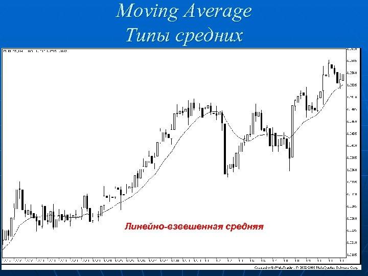 Moving Average Типы средних Линейно-взвешенная средняя