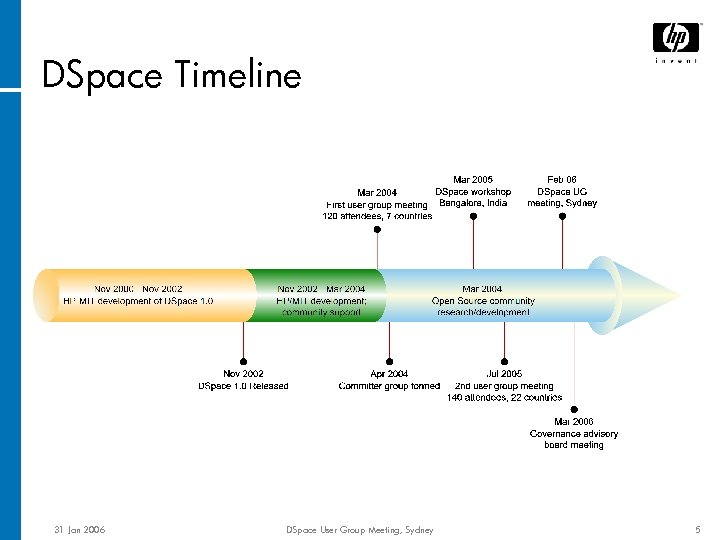 DSpace Timeline 31 Jan 2006 DSpace User Group Meeting, Sydney 5