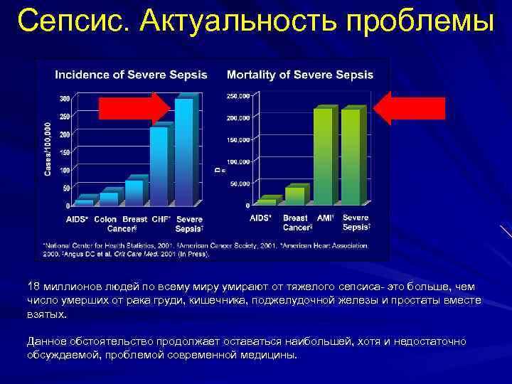 Сепсис. Актуальность проблемы 18 миллионов людей по всему миру умирают от тяжелого сепсиса- это