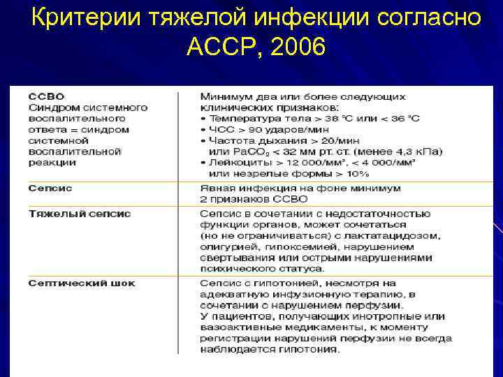 Критерии тяжелой инфекции согласно ACCP, 2006