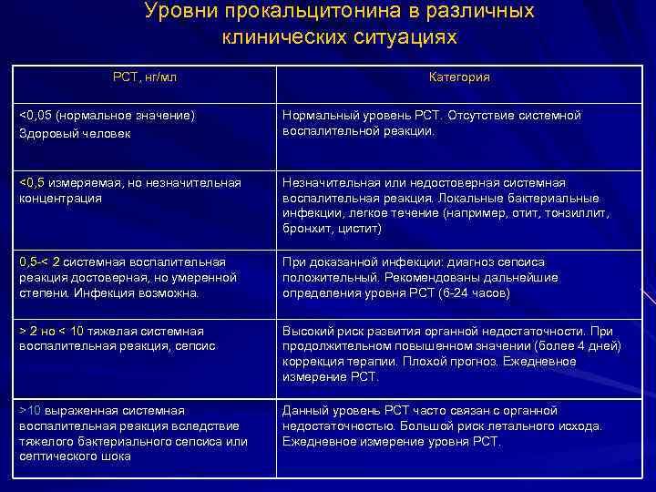 Уровни прокальцитонина в различных клинических ситуациях PCT, нг/мл Категория <0, 05 (нормальное значение) Здоровый
