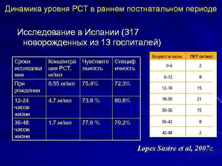 Динамика уровня PCT в раннем постнатальном периоде Исследование в Испании (317 новорожденных из 13