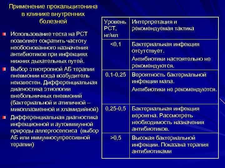 Применение прокальцитонина в клинике внутренних болезней Уровень Интерпретация и PCT, нг/мл Использование теста на