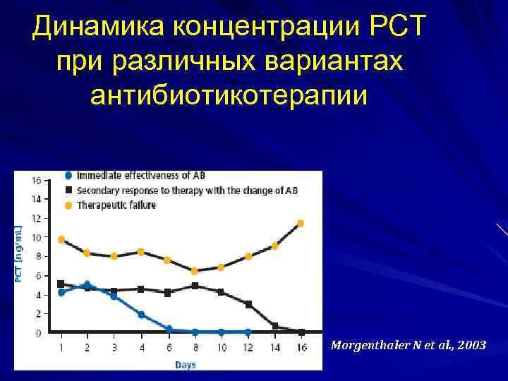 Динамика концентрации PCT при различных вариантах антибиотикотерапии Morgenthaler N et al. , 2003