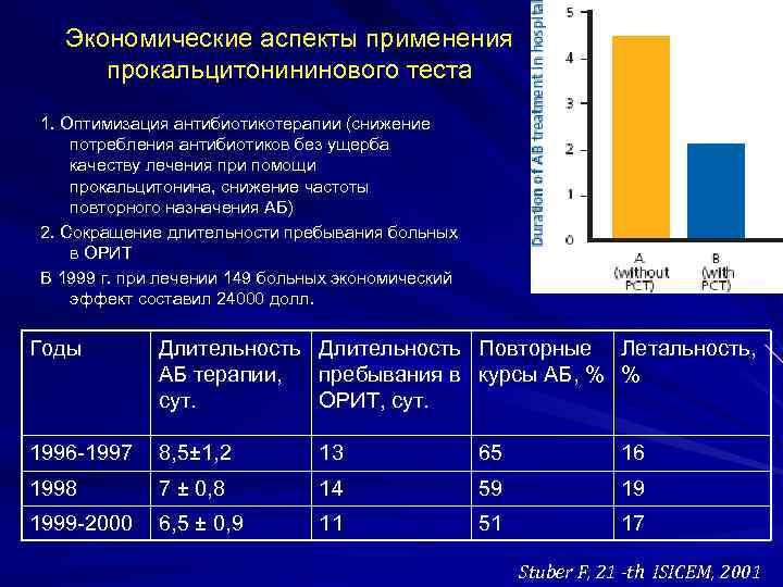Экономические аспекты применения прокальцитонининового теста 1. Оптимизация антибиотикотерапии (снижение потребления антибиотиков без ущерба качеству
