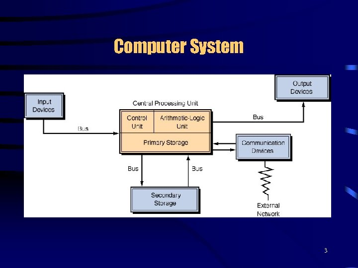 Computer System 3