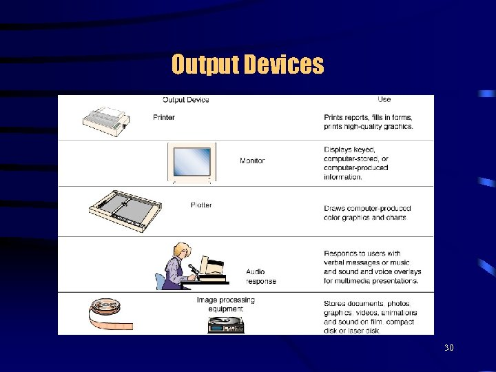 Output Devices 30