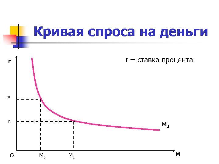 Кривая спроса на деньги r – ставка процента r r 0 r 1 О