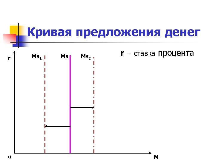 Кривая предложения денег r 0 Ms 1 Ms Ms 2 r – ставка процента