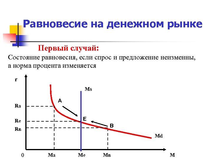 Равновесие на денежном рынке Первый случай: Состояние равновесия, если спрос и предложение неизменны, а