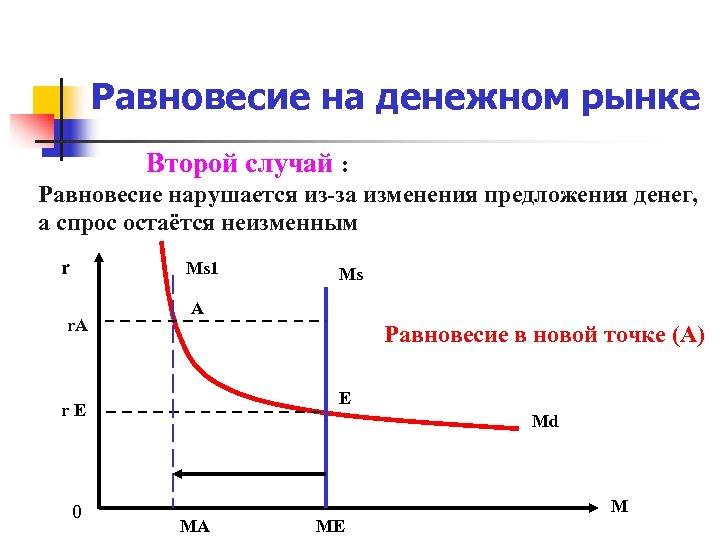 Равновесие на денежном рынке Второй случай : Равновесие нарушается из-за изменения предложения денег, а