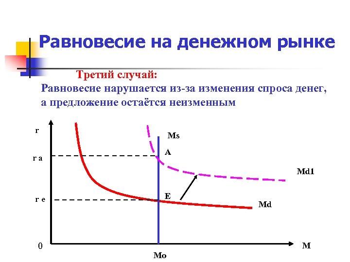 Равновесие на денежном рынке Третий случай: Равновесие нарушается из-за изменения спроса денег, а предложение