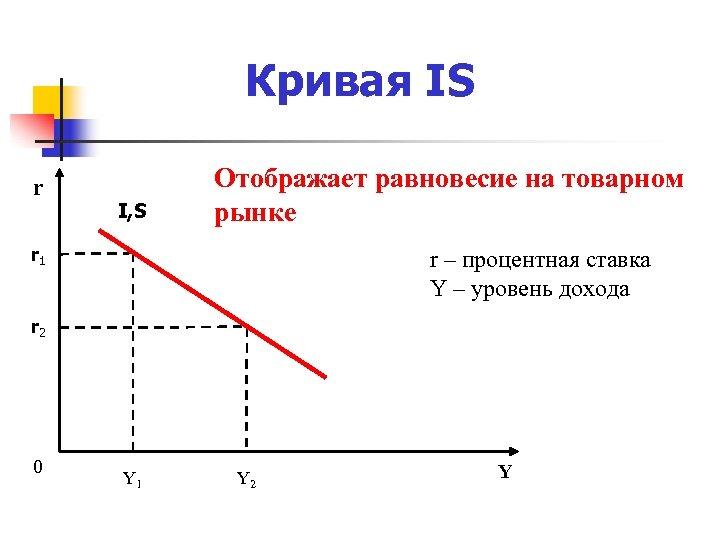 Кривая IS r I, S Отображает равновесие на товарном рынке r 1 r –