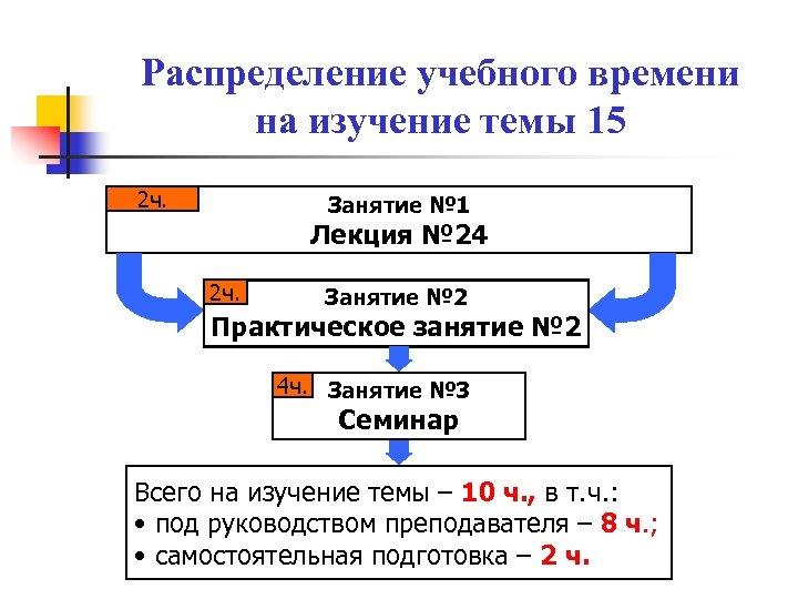 Распределение учебного времени на изучение темы 15 2 ч. Занятие № 1 Лекция №