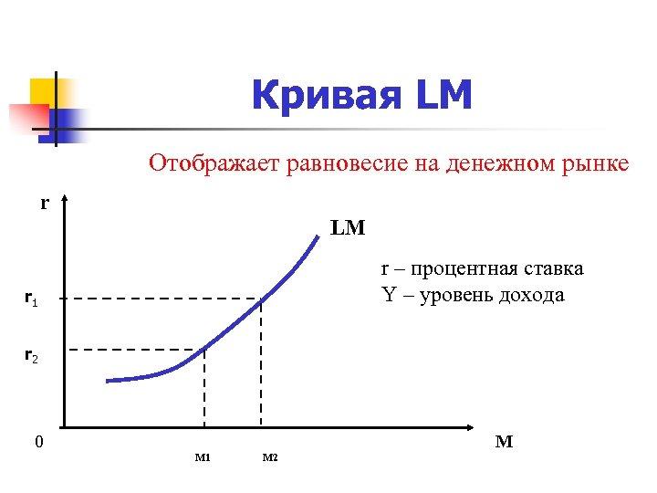 Кривая LM Отображает равновесие на денежном рынке r LM r – процентная ставка Y