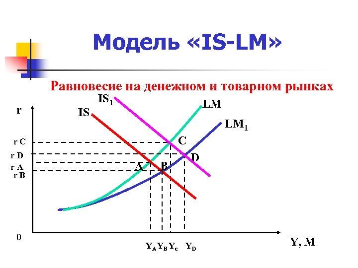Модель «IS-LM» Равновесие на денежном и товарном рынках r IS IS 1 LM LM