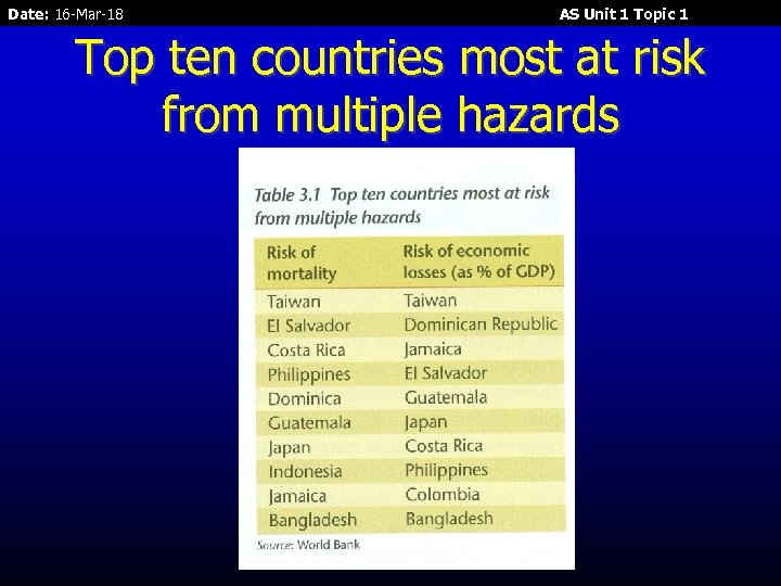 Date: 16 -Mar-18 AS Unit 1 Topic 1 Top ten countries most at risk