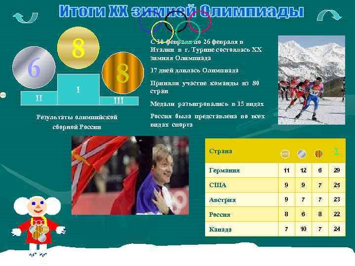 6 II 8 III Результаты олимпийской сборной России С 10 февраля по 26 февраля