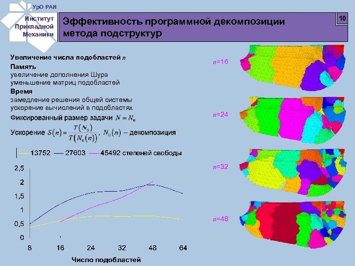 Ур. О РАН Институт Прикладной Механики Эффективность программной декомпозиции метода подструктур Увеличение числа подобластей