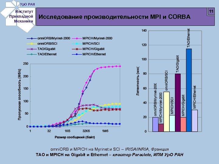 Ур. О РАН Институт Прикладной Механики Исследование производительности MPI и CORBA omni. ORB и