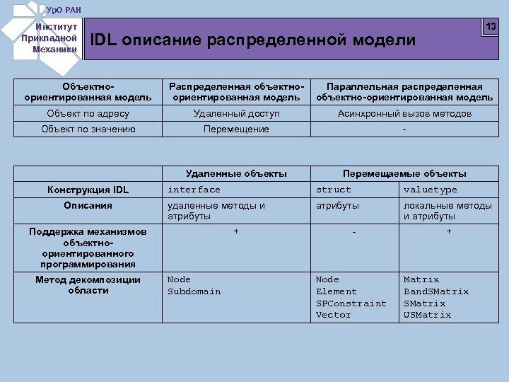 Ур. О РАН Институт Прикладной Механики 13 IDL описание распределенной модели Объектноориентированная модель Распределенная