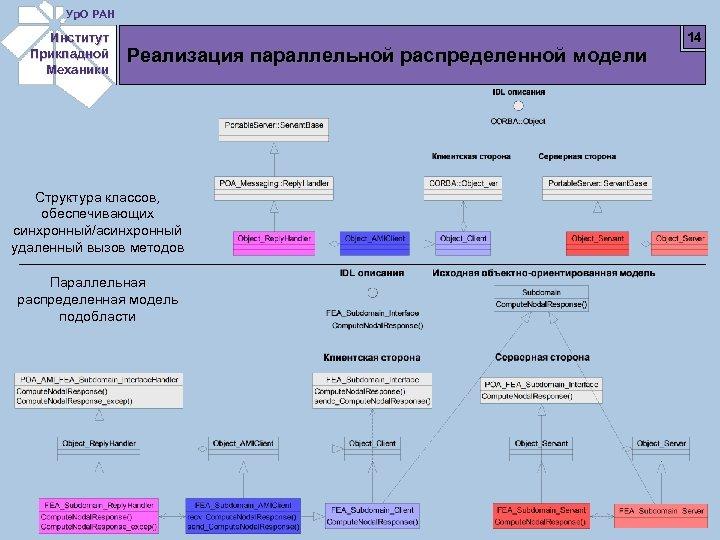 Ур. О РАН Институт Прикладной Механики Реализация параллельной распределенной модели Структура классов, обеспечивающих синхронный/асинхронный
